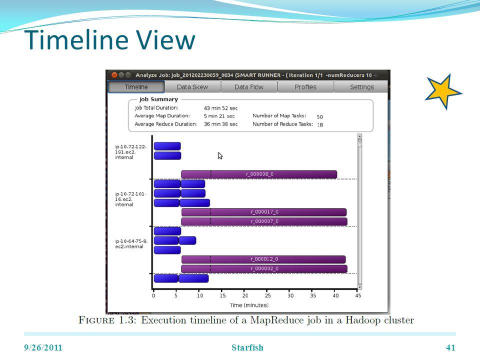Timeline View 9/26/2011Starfish41