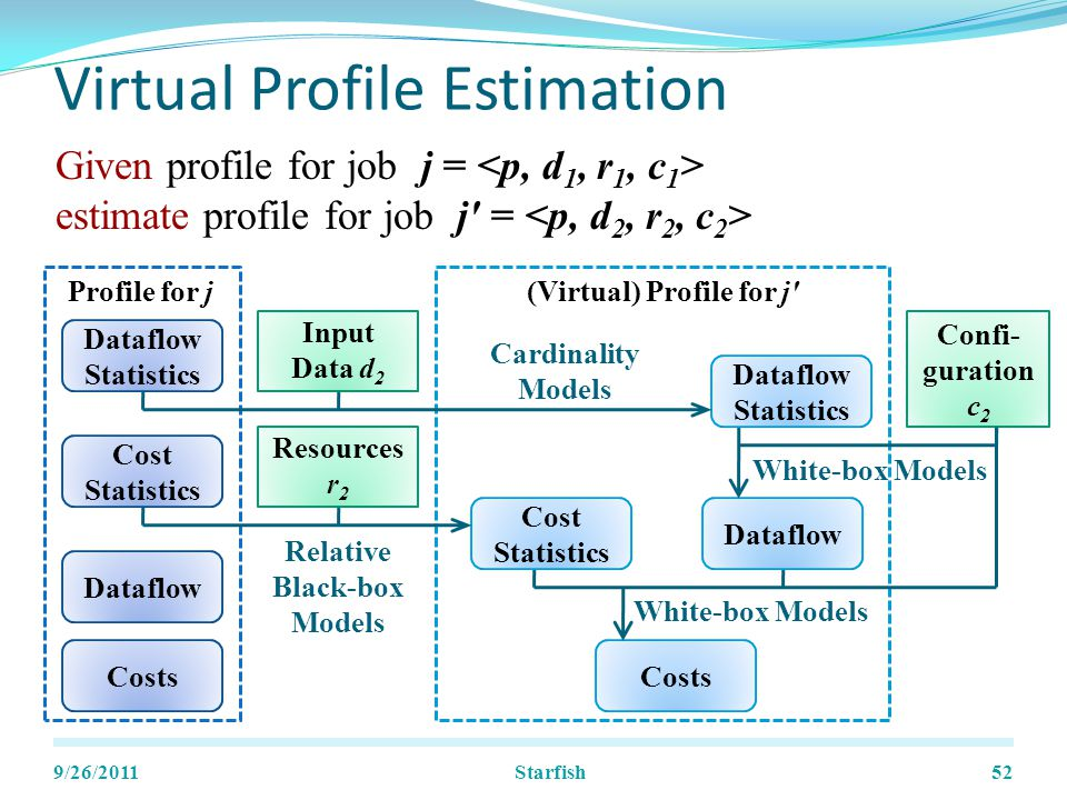 Virtual Profile Estimation 9/26/201152 Given profile for job j = estimate profile for job j = (Virtual) Profile for j Dataflow Statistics Dataflow Cost Statistics Costs Profile for j Input Data d 2 Confi- guration c 2 Resources r 2 Costs White-box Models Cost Statistics Relative Black-box Models Dataflow White-box Models Dataflow Statistics Cardinality Models Starfish