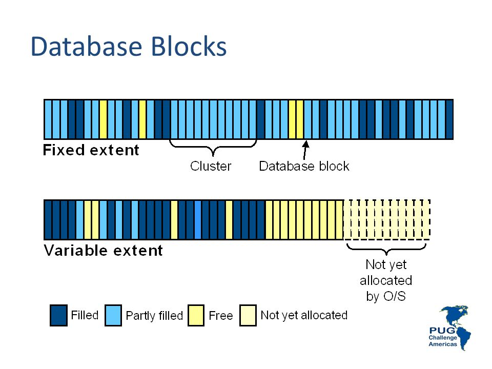 Database Blocks