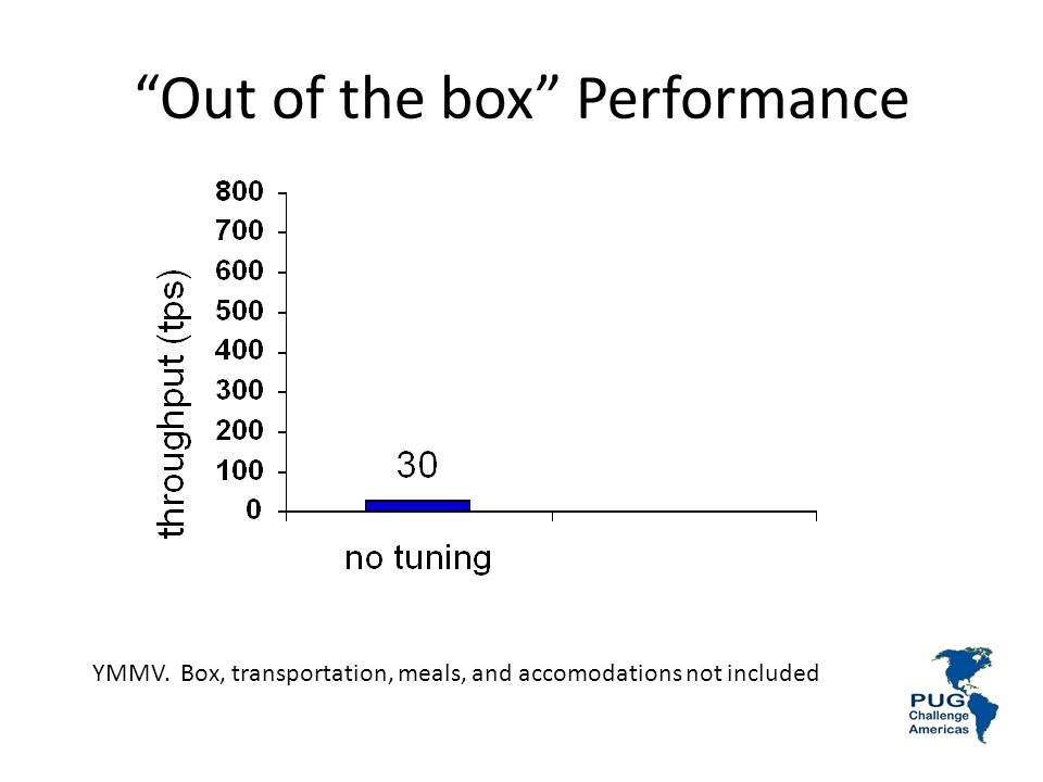 Out of the box Performance YMMV. Box, transportation, meals, and accomodations not included