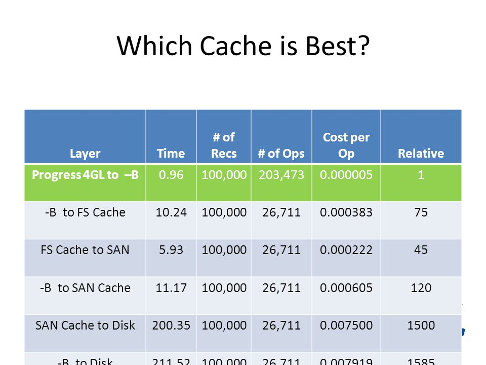 Which Cache is Best.