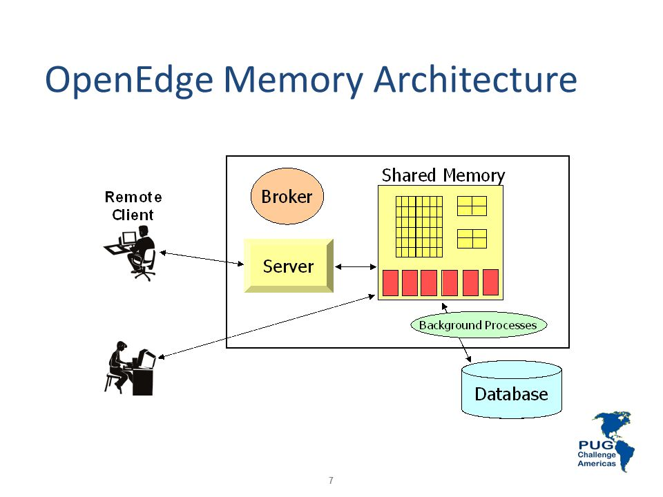 7 OpenEdge Memory Architecture