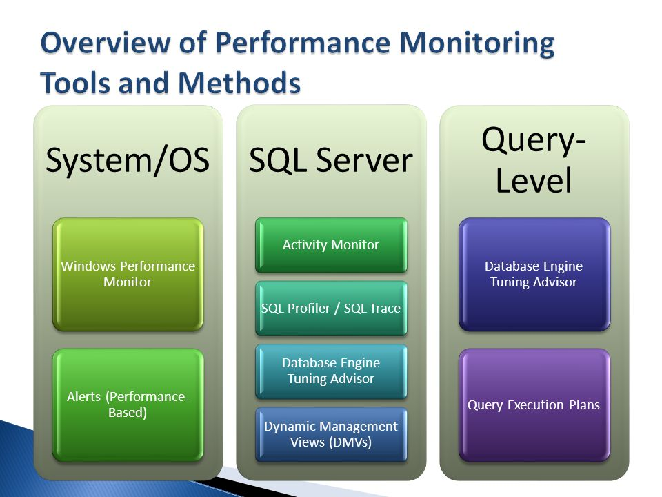System/OS Windows Performance Monitor Alerts (Performance- Based) SQL Server Activity MonitorSQL Profiler / SQL Trace Database Engine Tuning Advisor Dynamic Management Views (DMVs) Query- Level Database Engine Tuning Advisor Query Execution Plans