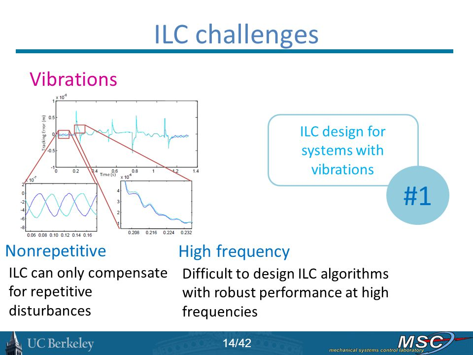 ILC challenges Vibrations Nonrepetitive High frequency ILC can only compensate for repetitive disturbances Difficult to design ILC algorithms with rob