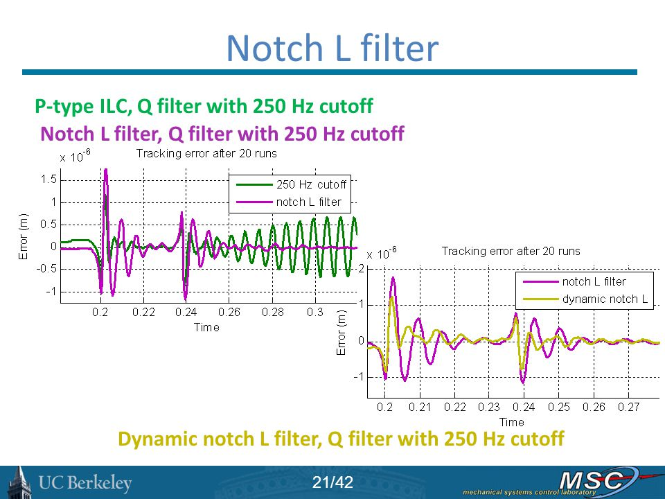 Notch L filter P-type ILC, Q filter with 250 Hz cutoff Notch L filter, Q filter with 250 Hz cutoff Dynamic notch L filter, Q filter with 250 Hz cutoff