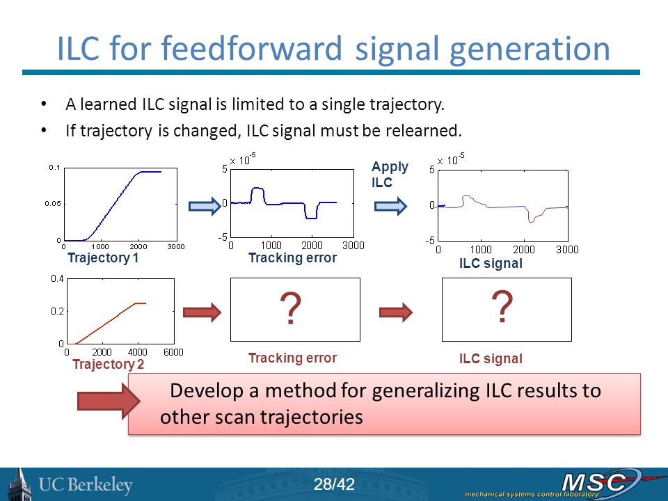 ILC for feedforward signal generation A learned ILC signal is limited to a single trajectory. If trajectory is changed, ILC signal must be relearned.