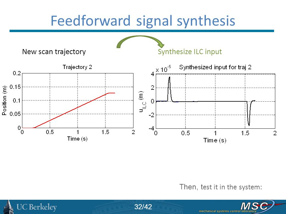 Then, t est it in the system: Feedforward signal synthesis 32/42 New scan trajectory Synthesize ILC input