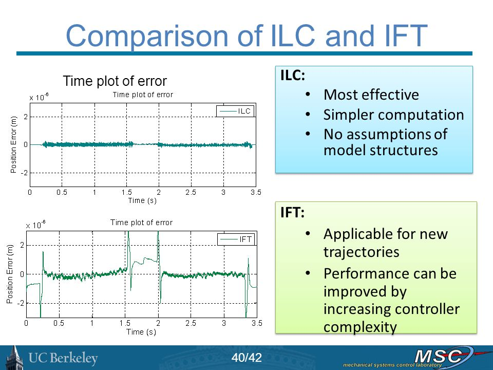 Comparison of ILC and IFT Time plot of error IFT: Applicable for new trajectories Performance can be improved by increasing controller complexity IFT: