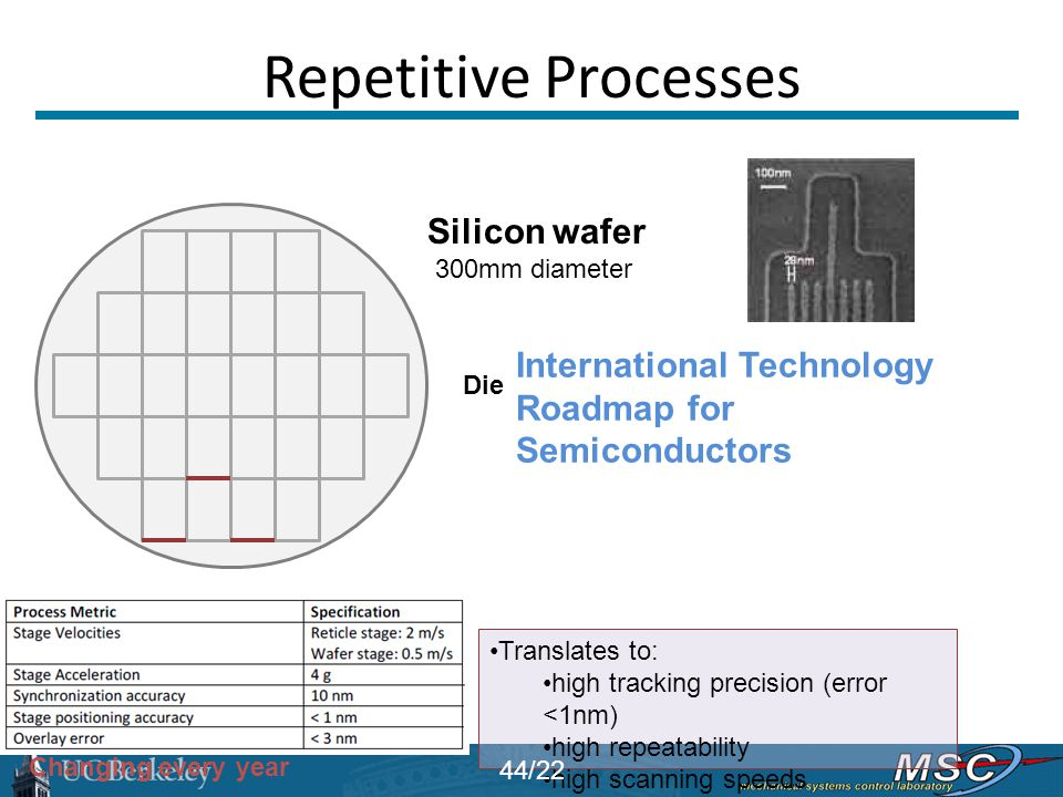 Repetitive Processes Silicon wafer 300mm diameter Die Translates to: high tracking precision (error <1nm) high repeatability high scanning speeds Inte