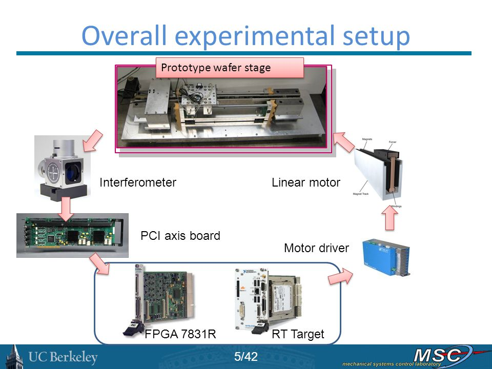 Overall experimental setup Prototype wafer stage FPGA 7831RRT Target Linear motorInterferometer Motor driver PCI axis board 5/42