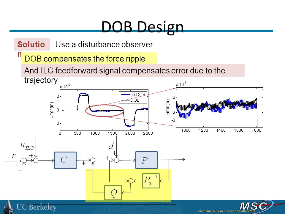 DOB Design Solutio n : Use a disturbance observer DOB compensates the force ripple And ILC feedforward signal compensates error due to the trajectory