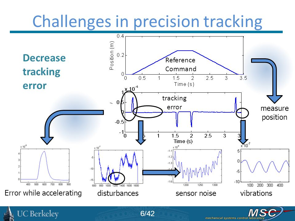 tracking error measure position Challenges in precision tracking Error while accelerating disturbances sensor noise Reference Command vibrations Decre
