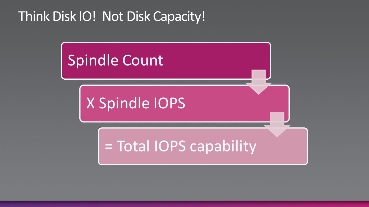 Spindle CountX Spindle IOPS= Total IOPS capability