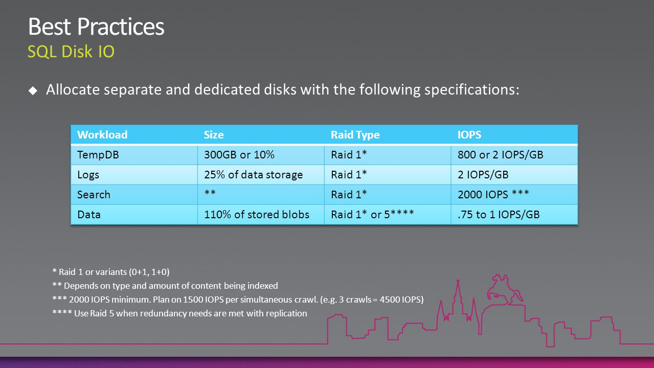 Allocate separate and dedicated disks with the following specifications: * Raid 1 or variants (0+1, 1+0) ** Depends on type and amount of content being indexed *** 2000 IOPS minimum.