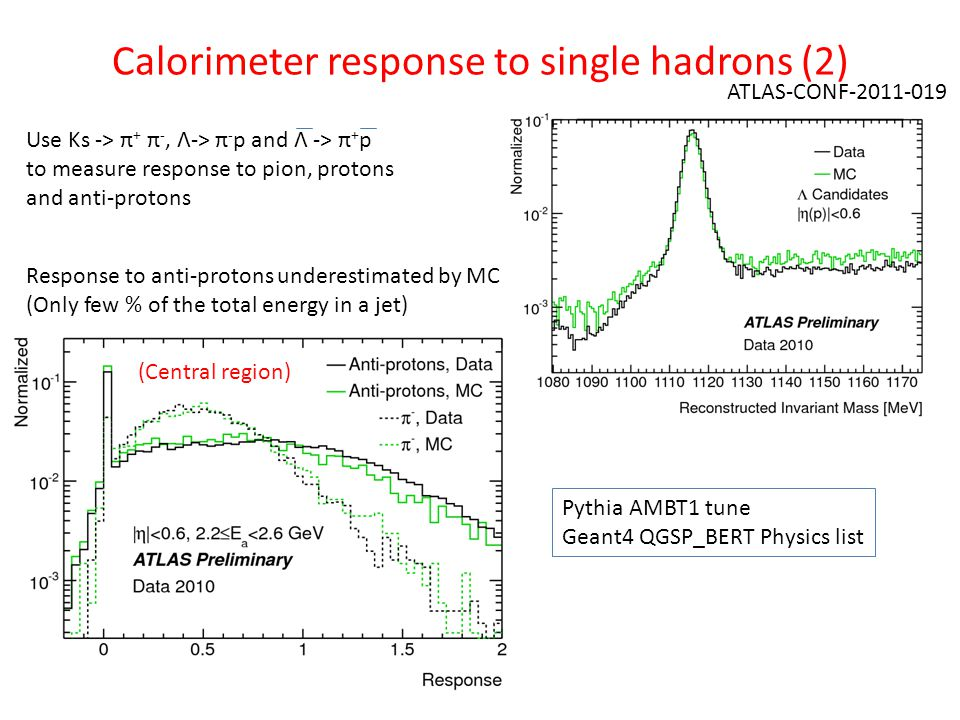 Calorimeter response to single hadrons (2) ATLAS-CONF Use Ks -> π + π -, Λ-> π - p and Λ -> π + p to measure response to pion, protons and anti-protons Response to anti-protons underestimated by MC (Only few % of the total energy in a jet) Pythia AMBT1 tune Geant4 QGSP_BERT Physics list (Central region)