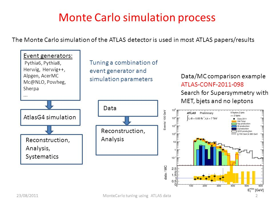 Monte Carlo simulation process The Monte Carlo simulation of the ATLAS detector is used in most ATLAS papers/results Event generators: Pythia6, Pythia8, Herwig, Herwig++, Alpgen, AcerMC Powheg, Sherpa...