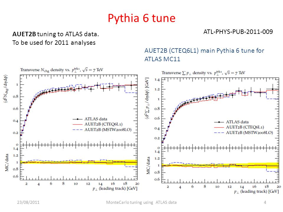 Pythia 6 tune ATL-PHYS-PUB MonteCarlo tuning using ATLAS data23/08/2011 AUET2B tuning to ATLAS data.