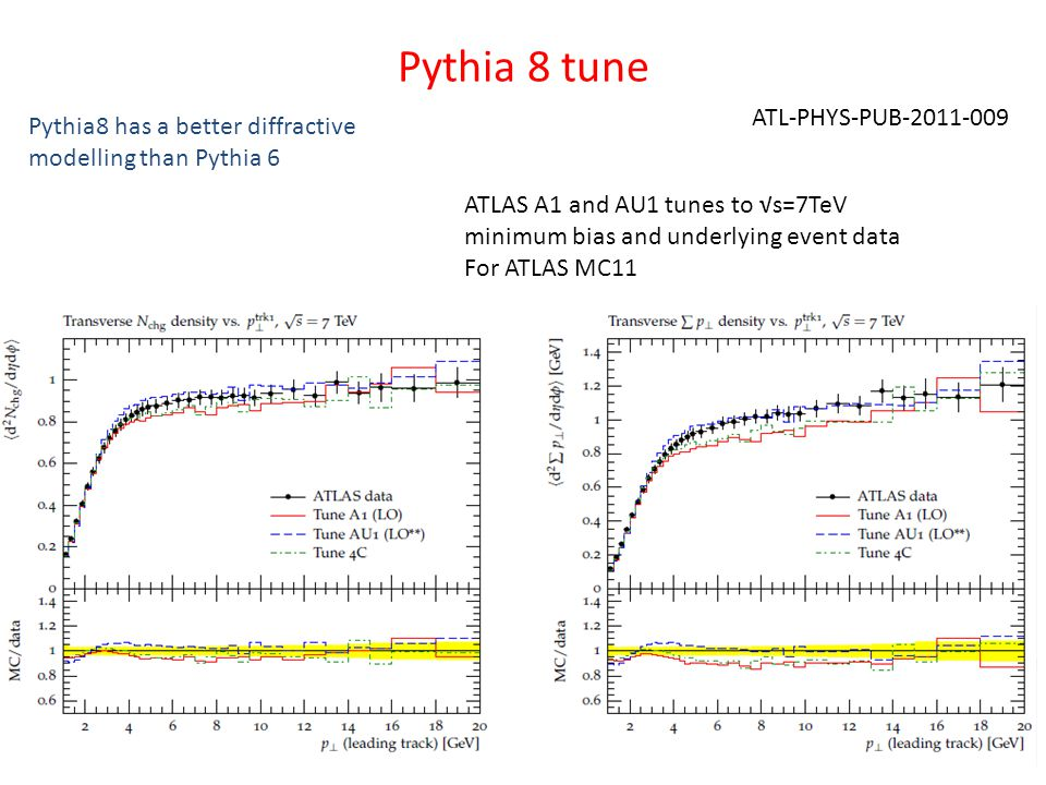 Pythia 8 tune ATL-PHYS-PUB MonteCarlo tuning using ATLAS data23/08/2011 Pythia8 has a better diffractive modelling than Pythia 6 ATLAS A1 and AU1 tunes to s=7TeV minimum bias and underlying event data For ATLAS MC11