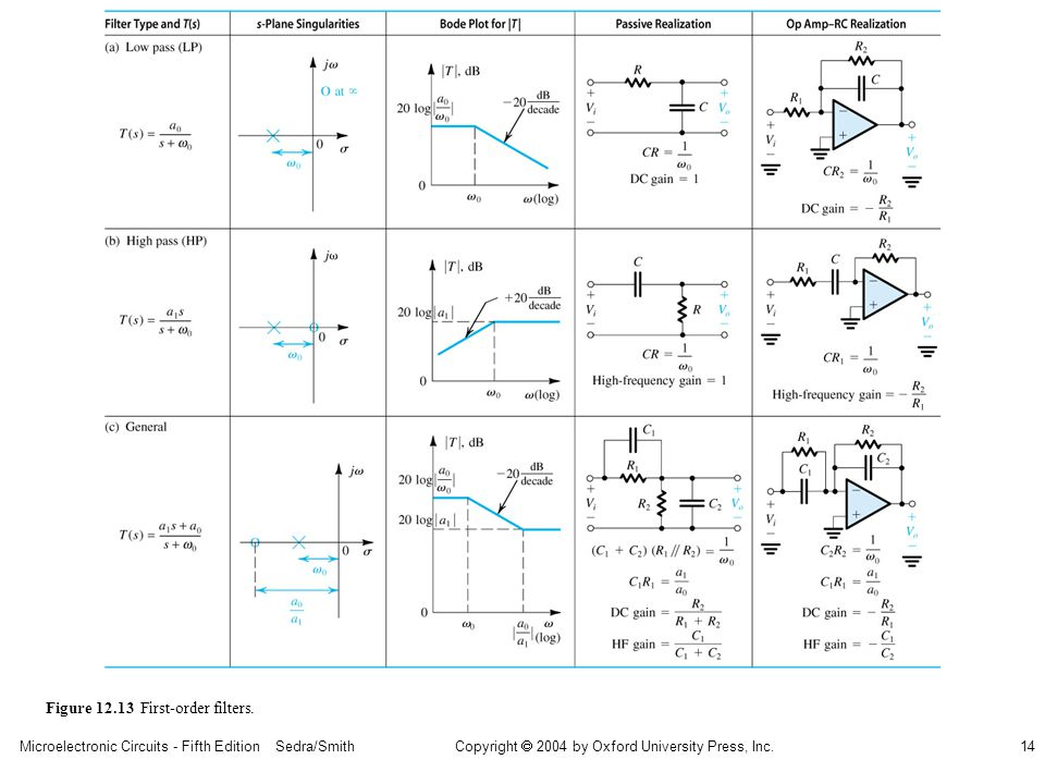 Microelectronic Circuits - Fifth Edition Sedra/Smith14 Copyright 2004 by Oxford University Press, Inc. Figure 12.13 First-order filters.