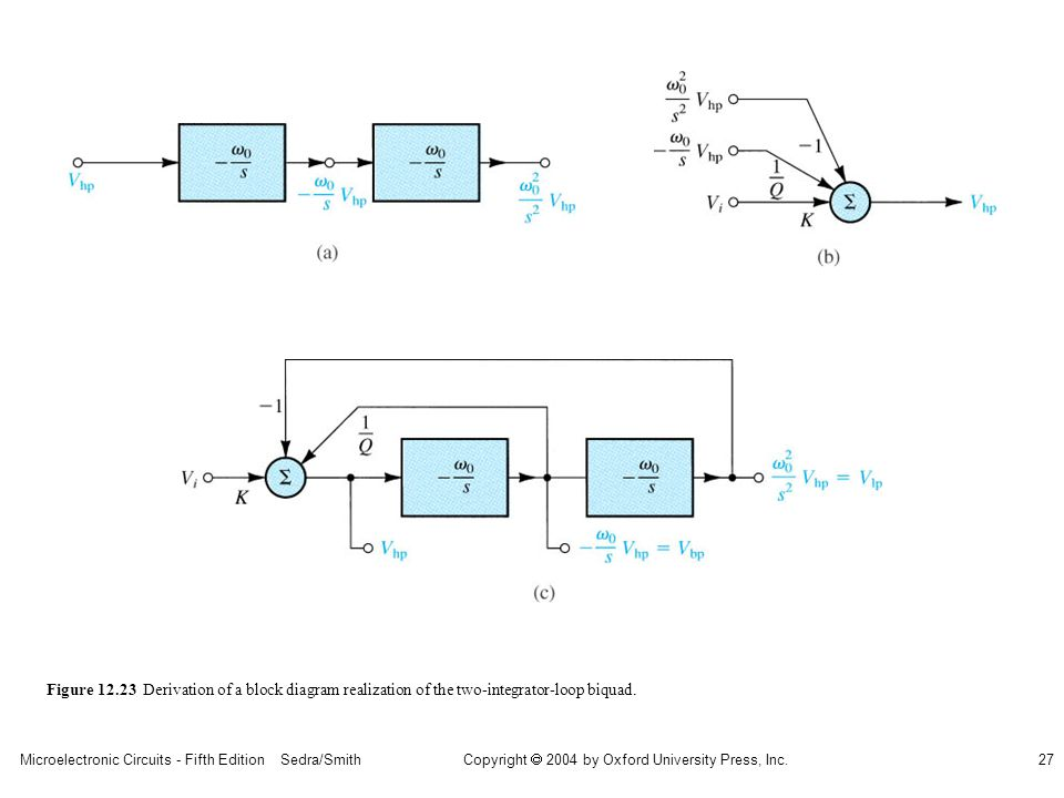 Microelectronic Circuits - Fifth Edition Sedra/Smith27 Copyright 2004 by Oxford University Press, Inc. Figure 12.23 Derivation of a block diagram real