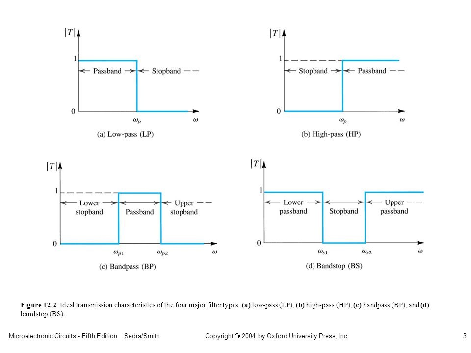 Microelectronic Circuits - Fifth Edition Sedra/Smith3 Copyright 2004 by Oxford University Press, Inc. Figure 12.2 Ideal transmission characteristics o