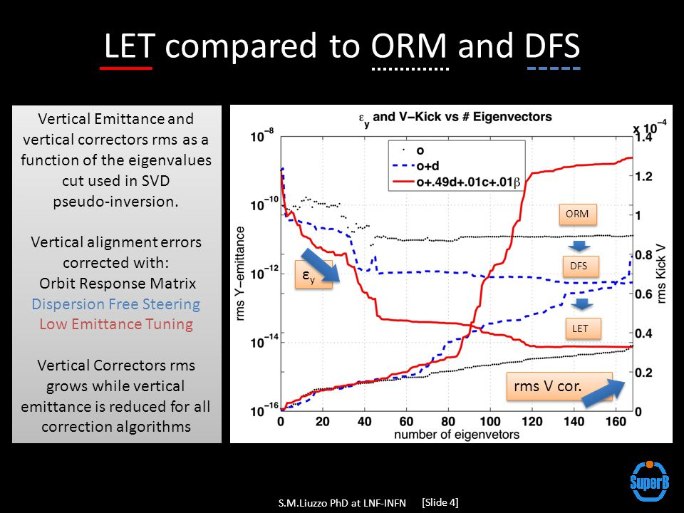 LET compared to ORM and DFS Vertical Emittance and vertical correctors rms as a function of the eigenvalues cut used in SVD pseudo-inversion.