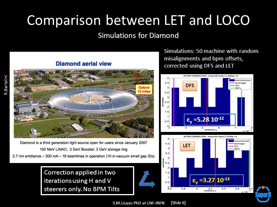 Comparison between LET and LOCO Measurements at Diamond S.M.Liuzzo PhD at LNF-INFN [Slide 7] Coupling [%] H emittance [nm] Lifetime [h] Current [mA] Decay mode 900 bounches 150 mA Decay mode 900 bounches 150 mA Initial conditions 21.1 h After 2 LOCO iterations with skew quad and quad After 2 LOCO iterations with skew quad and quad After 4 LET iterations with skew quad LET LOC O 5.9 h 5.5 h Final Lifetime measurements preformed after injection BPM Tilt estimate by LOCO