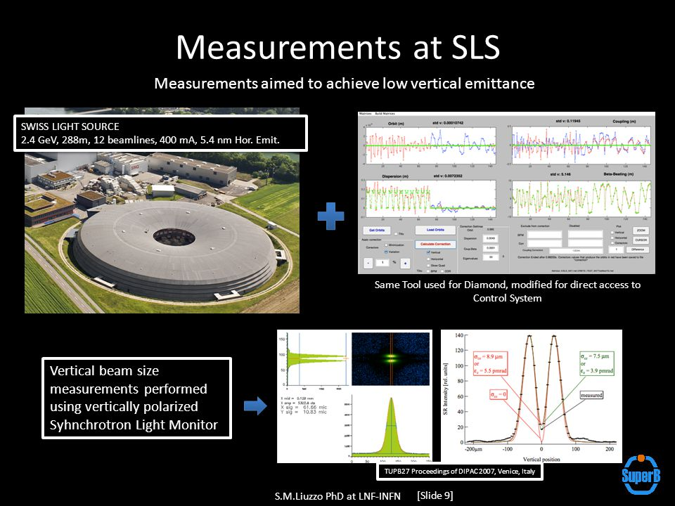 Measurements at SLS S.M.Liuzzo PhD at LNF-INFN [Slide 9] Measurements aimed to achieve low vertical emittance Same Tool used for Diamond, modified for direct access to Control System SWISS LIGHT SOURCE 2.4 GeV, 288m, 12 beamlines, 400 mA, 5.4 nm Hor.