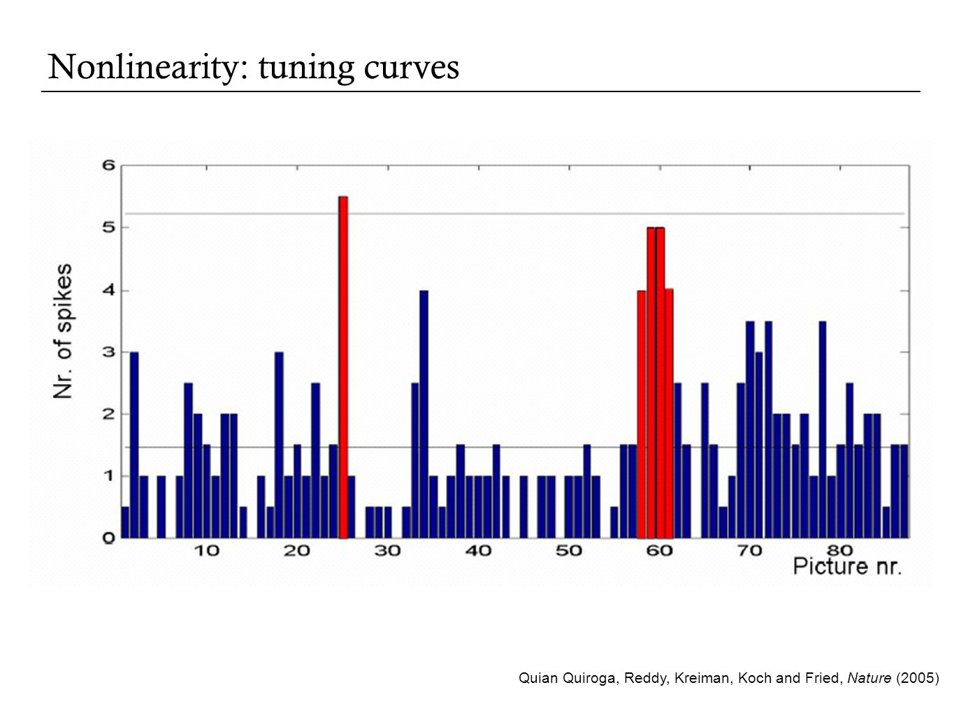 Nonlinearity: tuning curves Quian Quiroga, Reddy, Kreiman, Koch and Fried, Nature (2005)