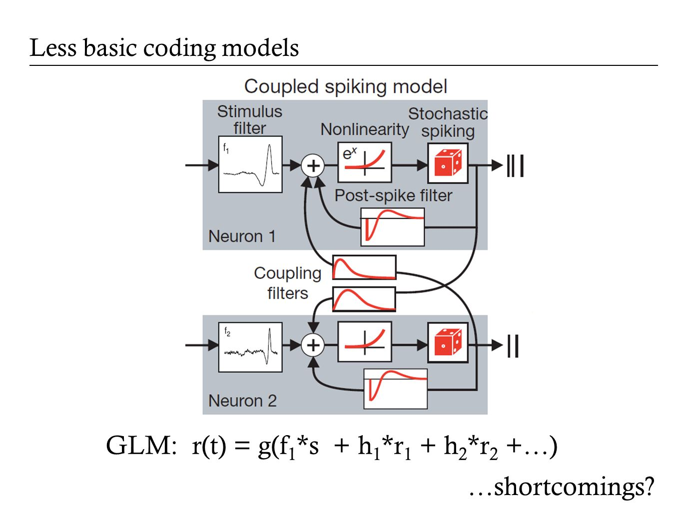 Less basic coding models GLM: r(t) = g(f 1 *s + h 1 *r 1 + h 2 *r 2 +…) …shortcomings