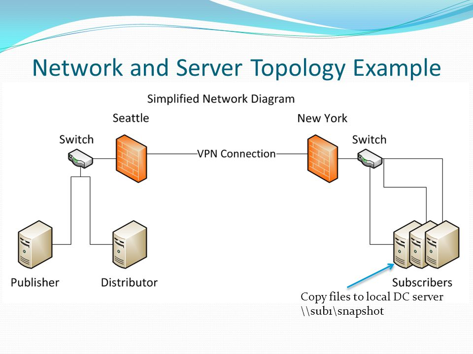 Network and Server Topology Example Copy files to local DC server \\sub1\snapshot