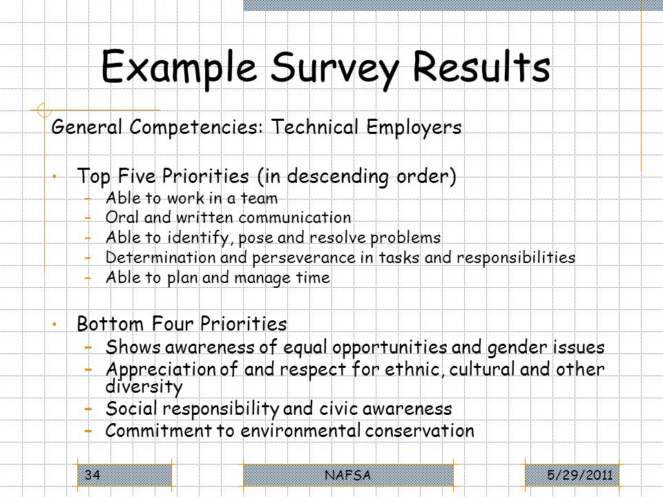 Example Survey Results General Competencies: Technical Employers Top Five Priorities (in descending order) –Able to work in a team –Oral and written communication –Able to identify, pose and resolve problems –Determination and perseverance in tasks and responsibilities –Able to plan and manage time Bottom Four Priorities –Shows awareness of equal opportunities and gender issues –Appreciation of and respect for ethnic, cultural and other diversity –Social responsibility and civic awareness –Commitment to environmental conservation 5/29/2011NAFSA34