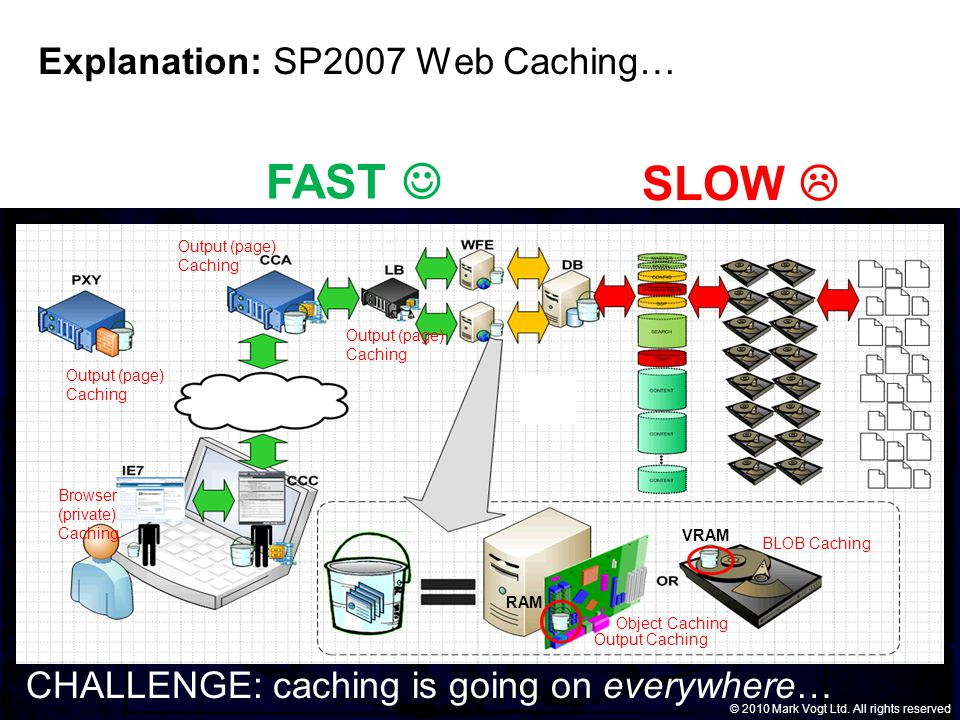 © Grant Thornton LLP. All rights reserved. © 2010 Mark Vogt Ltd. All rights reserved Explanation: SP2007 Web Caching… Output Caching BLOB Caching Obje