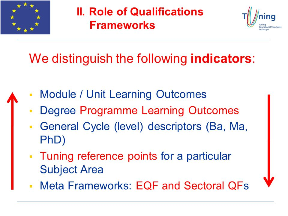 II. Role of Qualifications Frameworks We distinguish the following indicators: Module / Unit Learning Outcomes Degree Programme Learning Outcomes Gene