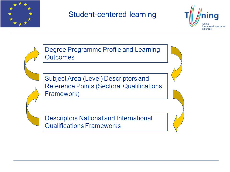 Degree Programme Profile and Learning Outcomes Subject Area (Level) Descriptors and Reference Points (Sectoral Qualifications Framework) Descriptors N