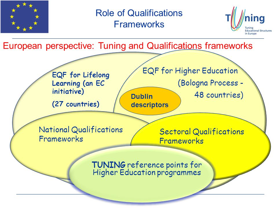 EQF for Lifelong Learning (an EC initiative) (27 countries) EQF for Higher Education (Bologna Process - 48 countries) National Qualifications Framewor