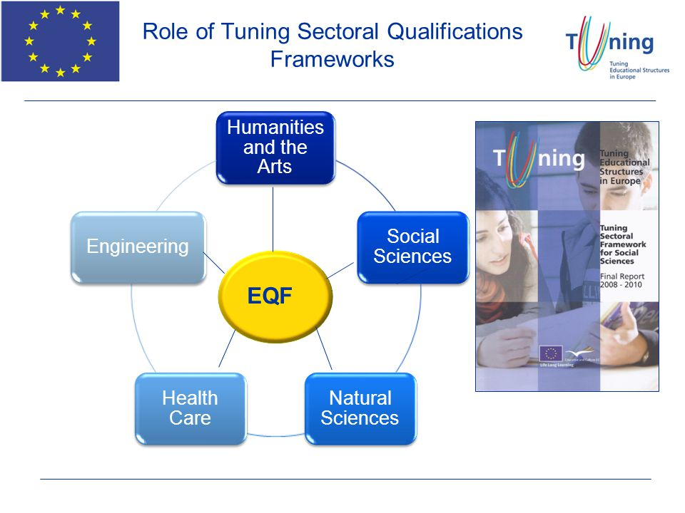 Role of Tuning Sectoral Qualifications Frameworks Humanities and the Arts Social Sciences Natural Sciences Health Care Engineering EQF