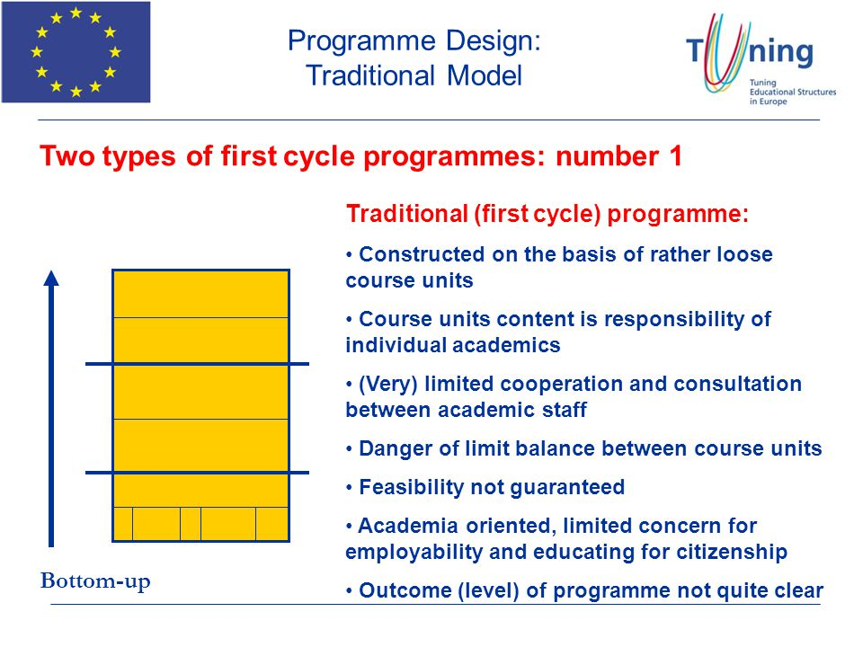 60 ECTS FIRST CYCLE PROGRAMME COURSE UNIT 60 ECTS Two types of first cycle programmes: number 2 Degree programme based on the Tuning methodology: Programme based on profile, sets of competences to be obtained, desired learning outcomes to be achieved, ECTS credits to be awarded Programme design is team work, based on consultation, discussion, cooperation Learning outcomes / competences to be developed are basis for correct credit allocation Teaching, learning and assessment approaches respect credit allocation: feasibility key factor Top-down Programme Design: TUNING Model