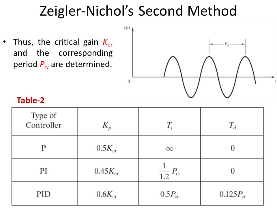 Thus, the critical gain K cr and the corresponding period P cr are determined. Table-2