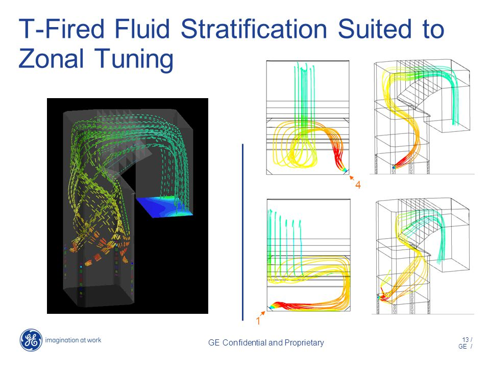 13 / GE / GE Confidential and Proprietary T-Fired Fluid Stratification Suited to Zonal Tuning 4 1