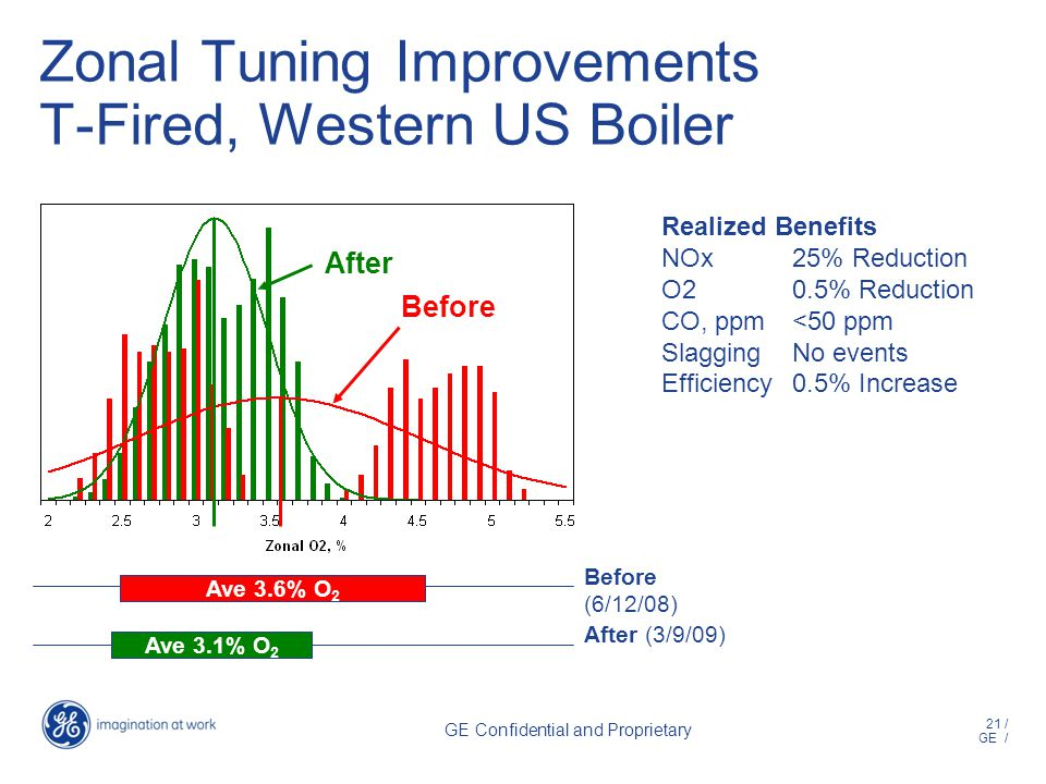 21 / GE / GE Confidential and Proprietary Ave 3.1% O 2 Ave 3.6% O 2 After (3/9/09) Before (6/12/08) Zonal Tuning Improvements T-Fired, Western US Boiler Before After Realized Benefits NOx25% Reduction O20.5% Reduction CO, ppm<50 ppm SlaggingNo events Efficiency0.5% Increase