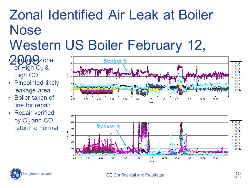 22 / GE / GE Confidential and Proprietary Zonal Identified Air Leak at Boiler Nose Western US Boiler February 12, 2009 Unusual Zone of High O 2 & High CO Pinpointed likely leakage area Boiler taken of line for repair Repair verified by O 2 and CO return to normal Sensor 5