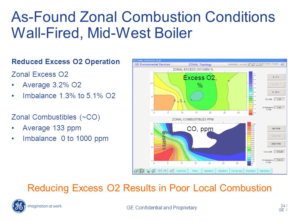 24 / GE / GE Confidential and Proprietary As-Found Zonal Combustion Conditions Wall-Fired, Mid-West Boiler Reduced Excess O2 Operation Zonal Excess O2 Average 3.2% O2 Imbalance 1.3% to 5.1% O2 Zonal Combustibles (~CO) Average 133 ppm Imbalance 0 to 1000 ppm Excess O2, % CO, ppm Reducing Excess O2 Results in Poor Local Combustion