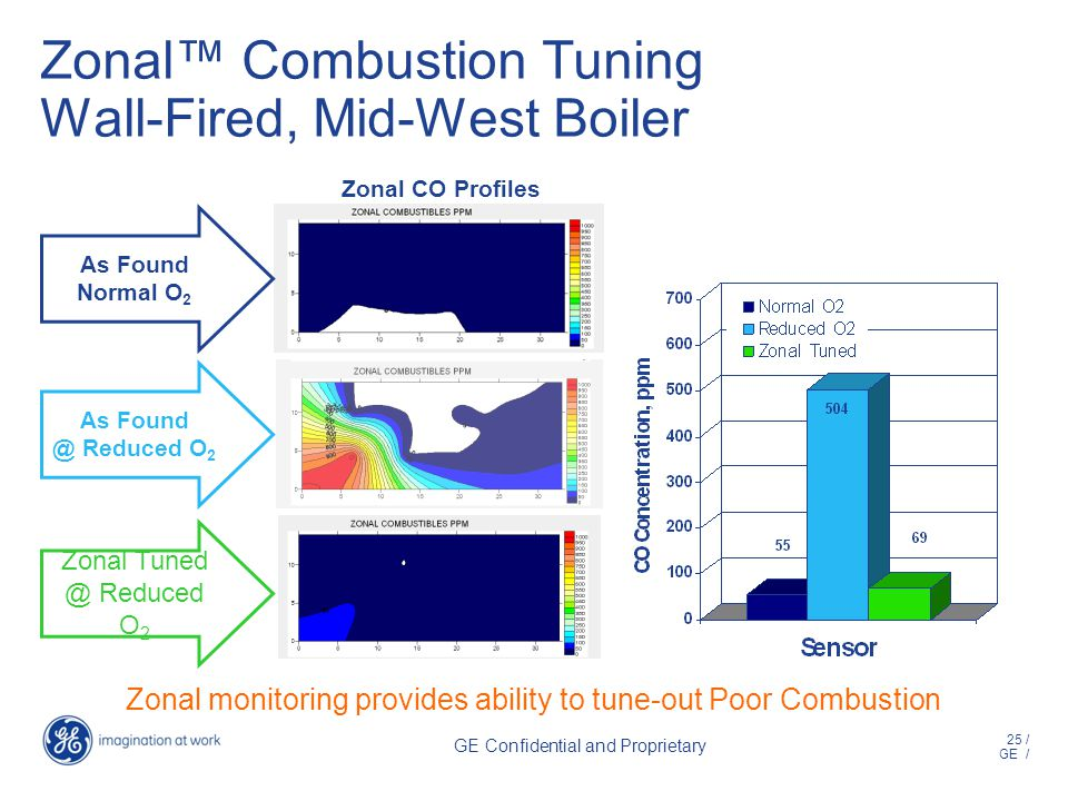 25 / GE / GE Confidential and Proprietary Zonal Combustion Tuning Wall-Fired, Mid-West Boiler As Found Normal O 2 As Found @ Reduced O 2 Zonal Tuned @ Reduced O 2 Zonal monitoring provides ability to tune-out Poor Combustion Zonal CO Profiles