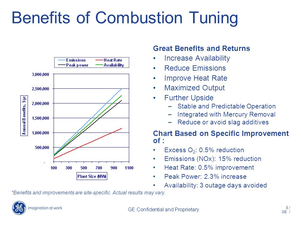 8 / GE / GE Confidential and Proprietary Benefits of Combustion Tuning Great Benefits and Returns Increase Availability Reduce Emissions Improve Heat Rate Maximized Output Further Upside –Stable and Predictable Operation –Integrated with Mercury Removal –Reduce or avoid slag additives Chart Based on Specific Improvement of : Excess O 2 : 0.5% reduction Emissions (NOx): 15% reduction Heat Rate: 0.5% improvement Peak Power: 2.3% increase Availability: 3 outage days avoided *Benefits and improvements are site-specific.