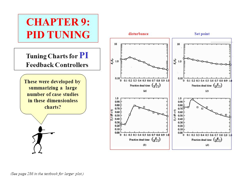 CHAPTER 9: PID TUNING Tuning Charts for PI Feedback Controllers These were developed by summarizing a large number of case studies in these dimensionl