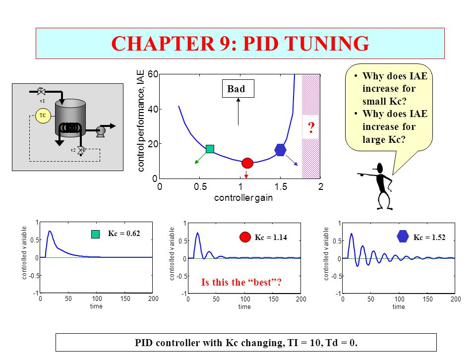 CHAPTER 9: PID TUNING PID controller with Kc changing, TI = 10, Td = 0. Why does IAE increase for small Kc? Why does IAE increase for large Kc? 00.511