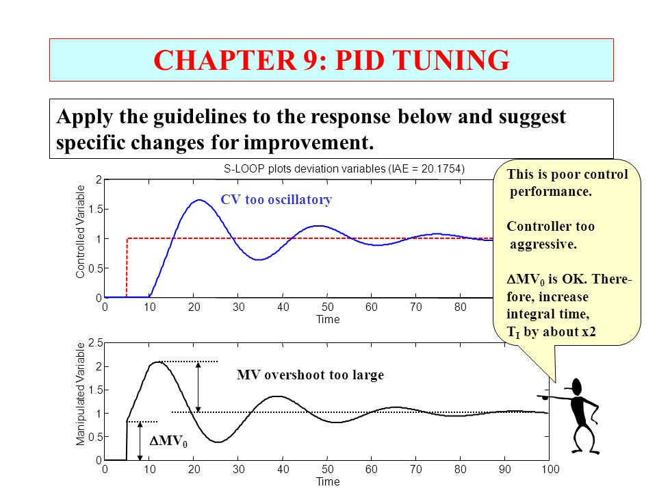 CHAPTER 9: PID TUNING Apply the guidelines to the response below and suggest specific changes for improvement. This is poor control performance. Contr