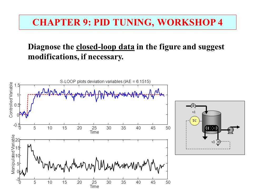 CHAPTER 9: PID TUNING, WORKSHOP 4 Diagnose the closed-loop data in the figure and suggest modifications, if necessary. TC v1 v2
