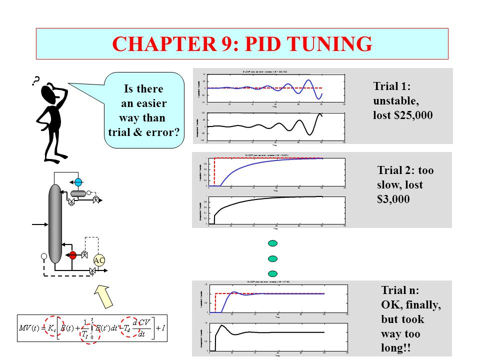 CHAPTER 9: PID TUNING AC 020406080100120 0 0.5 1 1.5 S-LOOP plots deviation variables (IAE = 9.7189) Time Controlled Variable 020406080100120 0 0.5 1